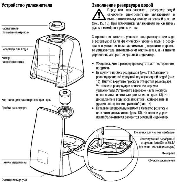 Инструкция увлажнители воздуха