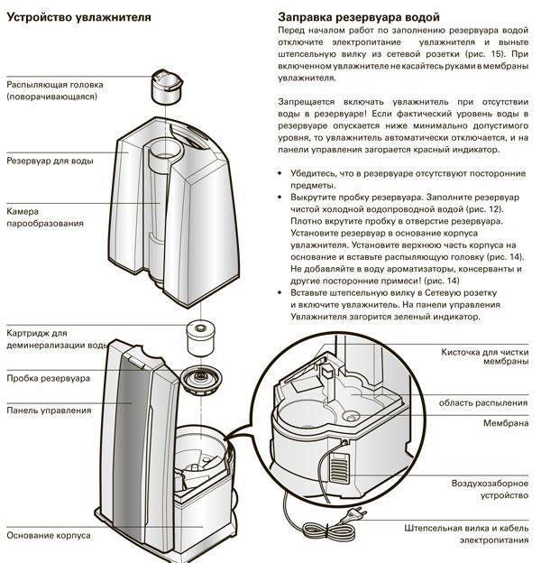 Инструкция по применению увлажнителя воздуха air o swiss