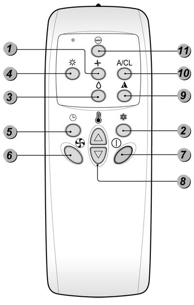 кондиционер келон инструкция пульт - фото 5