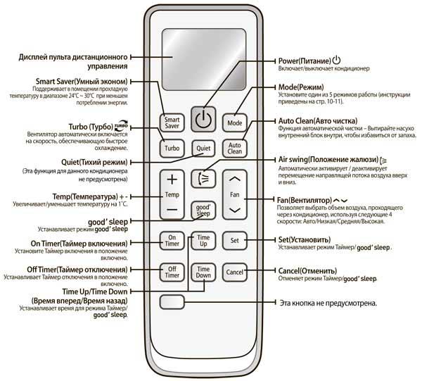 кондиционер samsung aq09tsbn инструкция по эксплуатации