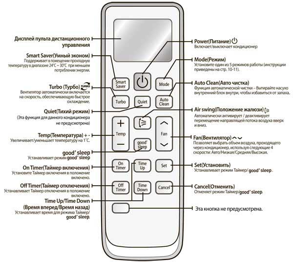 Инструкция по эксплуатации кондиционера samsung aq09ugfn