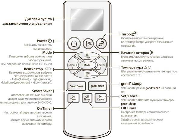 Кондиционер Samsung Aq18a9re Инструкция - фото 6