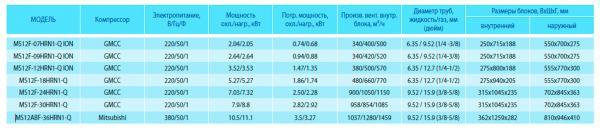 Купить кондиционер Midea MS12ABF-36HRN1-Q Харьков