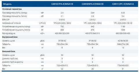 Купить кондиционер Gree GWH07PA-K3NNA1B