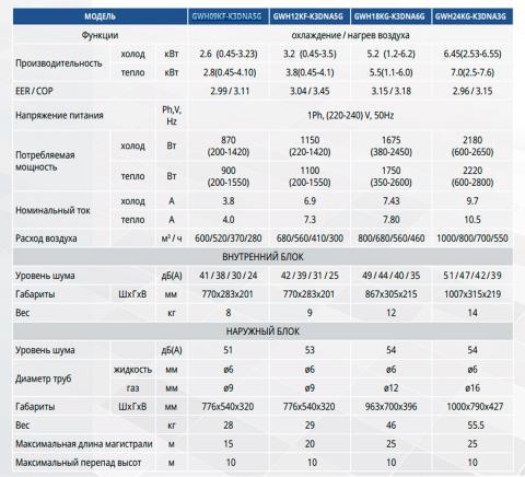 Характеристика кондиционера Купить Gree GWH09KF-K3DNA5G
