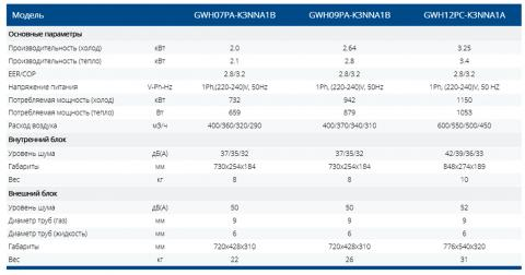 Кондиционер Gree GWH12PC-K3NNA1A Харьков