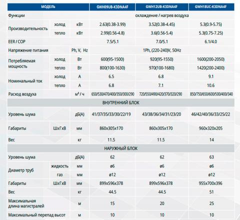 КупитьGree GWH12UB-K3DNA4F