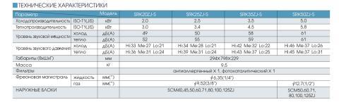 Таблица технических характеристик кондиционера Mitsubishi Heavy SRK25ZJ-S / SRC25ZJ-S