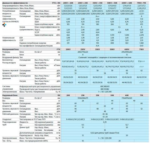 Кондиционер Daikin FTX25KV / RX25K Харьков