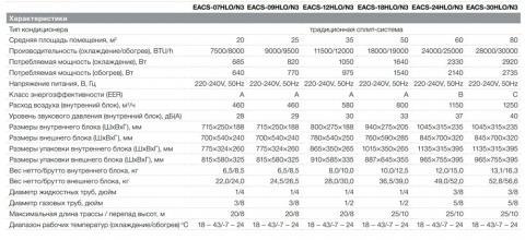 Electrolux EACS-24HLO/N3