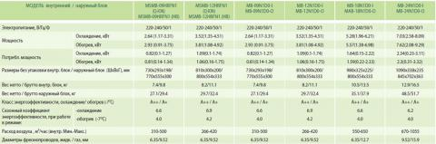 MIDEA MB-12N1D0-I/MB-12N1D0-O