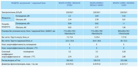 Midea MSAFA-07HRN1 / MOAA30-07HN1