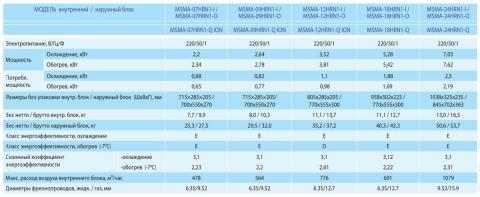 Midea MSMA-07HRN1-I / MSMA-07HRN1-O