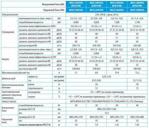 Кондиционер Mitsubishi Electric MSZ-LN25VGB / MUZ-LN25VG Харьков