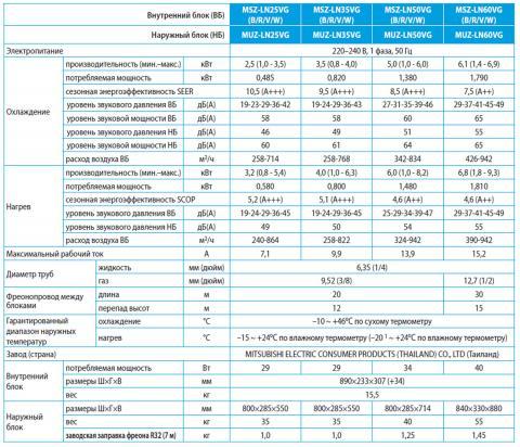Купить Mitsubishi Electric MSZ-LN60VGV / MUZ-LN60VG Харьков