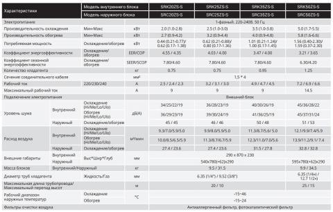 Mitsubishi Heavy SRK25ZS-SB / SRC25ZS-SB