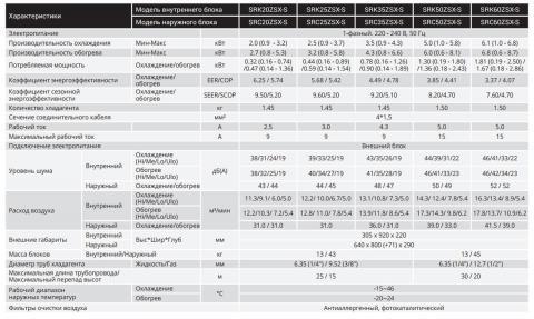 Mitsubishi Heavy SRK25ZSX-S / SRC25ZSX-S