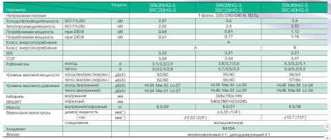 Характеристики Mitsubishi Heavy SRK28HG-S / SRC28HG-S