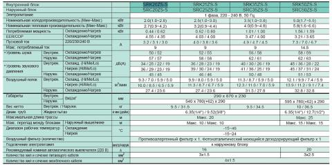 Кондиционер Mitsubishi Heavy SRK35ZS-S / SRC35ZS-S Харьков