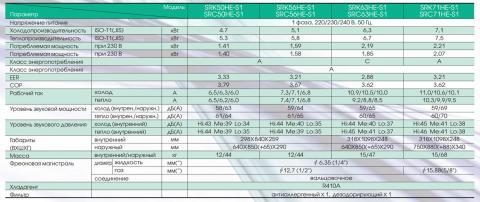 Mitsubishi Heavy SRK71HE-S1 / SRC71HE-S1