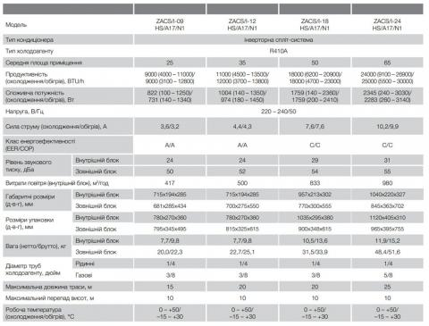 Zanussi ZACS/I-18HS/A17/N1