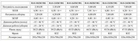 Toshiba RAS-B10J2KVRG-E / RAS-10J2AVRG-E